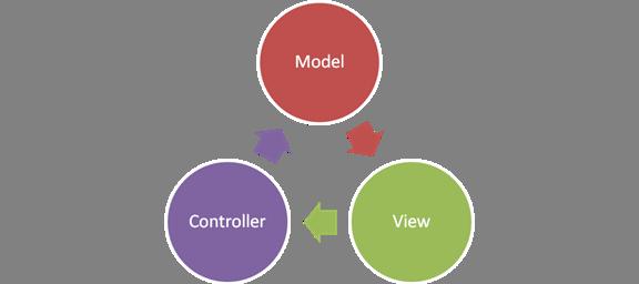 Kiến trúc mô hình MVC