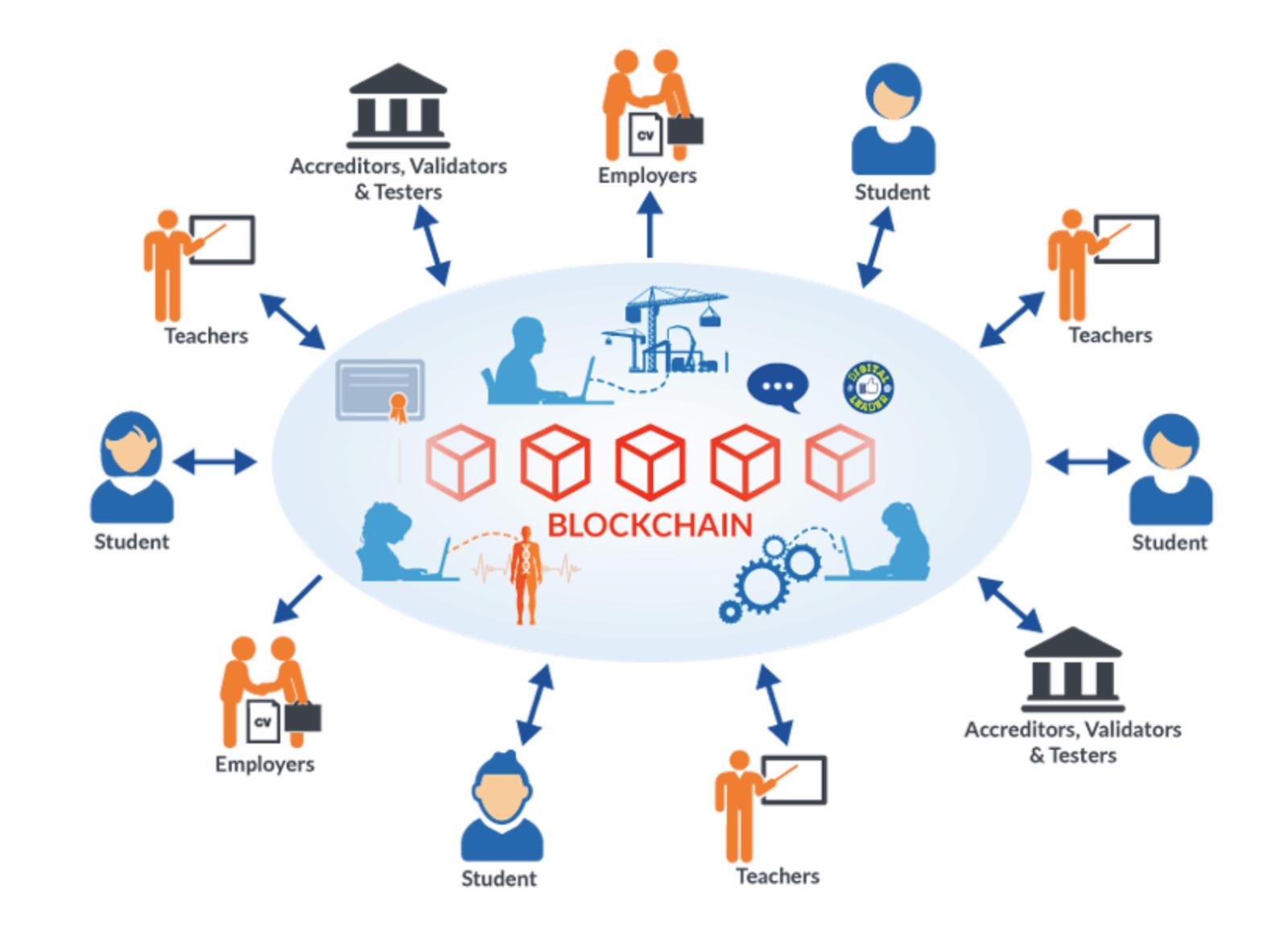 Blockchain là gì? Tổng quan và cách thức hoạt động