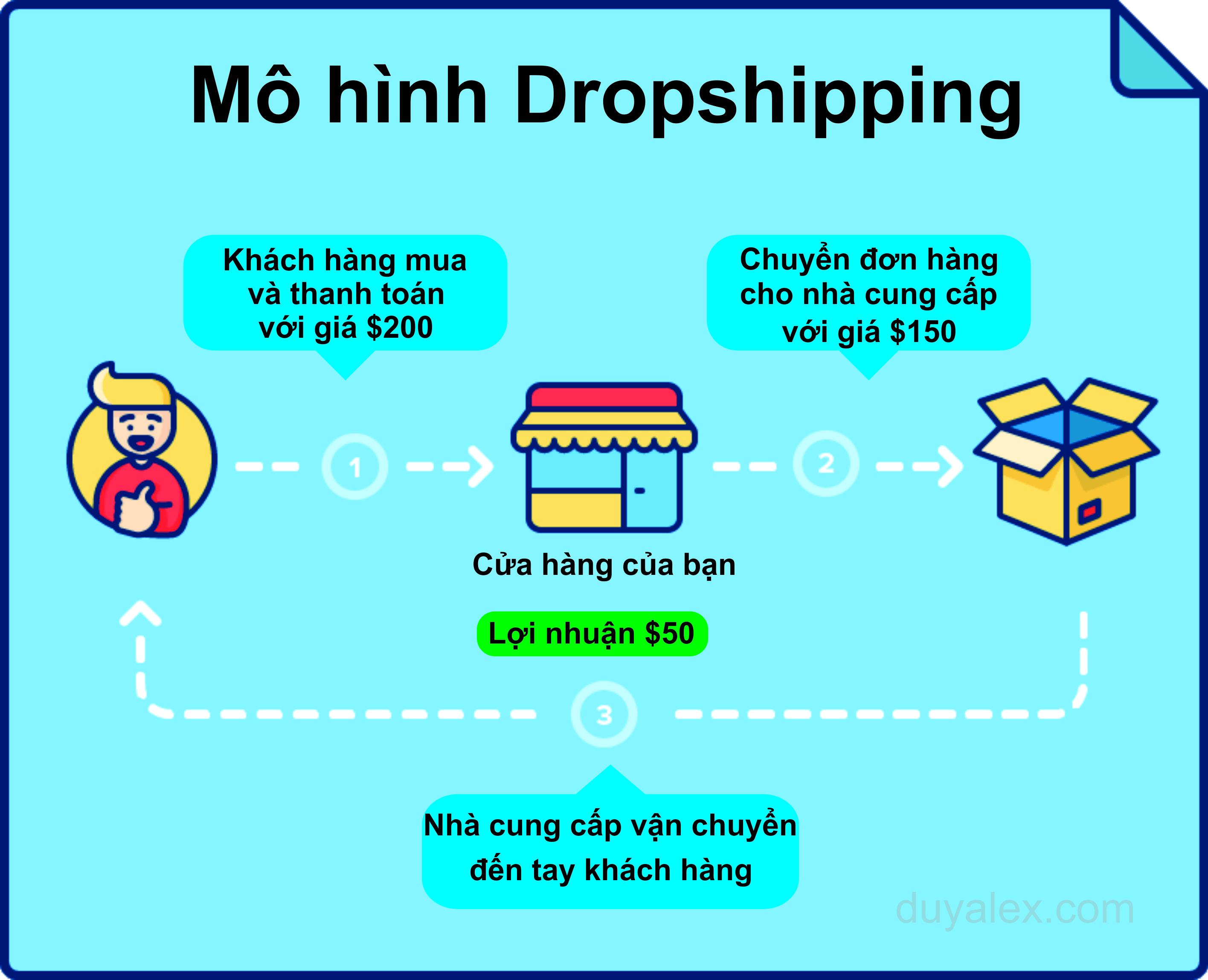 kinh doanh không cần vốn dropshipping