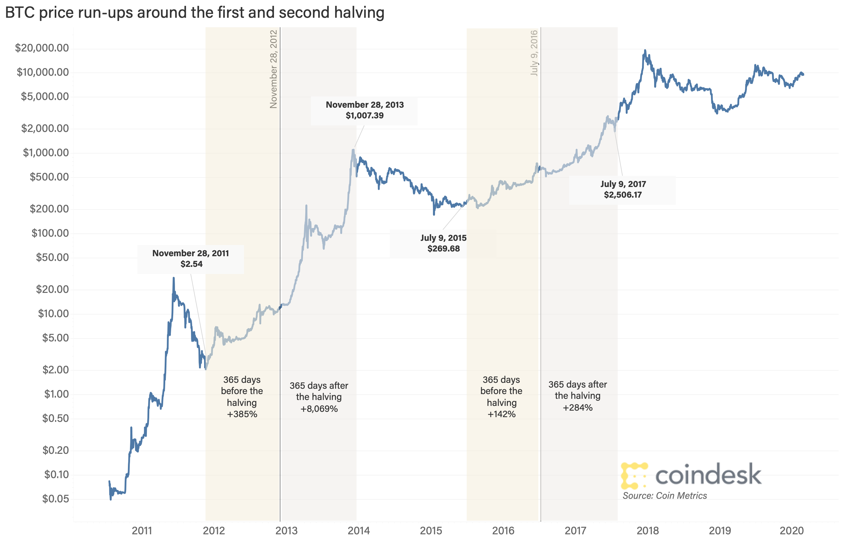 What Is Bitcoin Halving? Here's Everything You Need to Know – CoinDesk