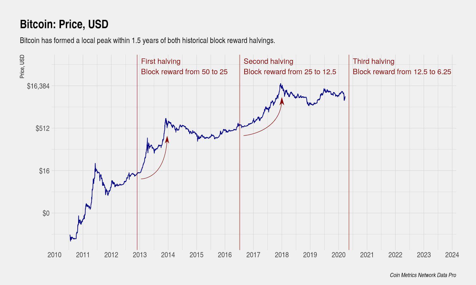 Bitcoin halving là gì ? Điều bạn cần biết
