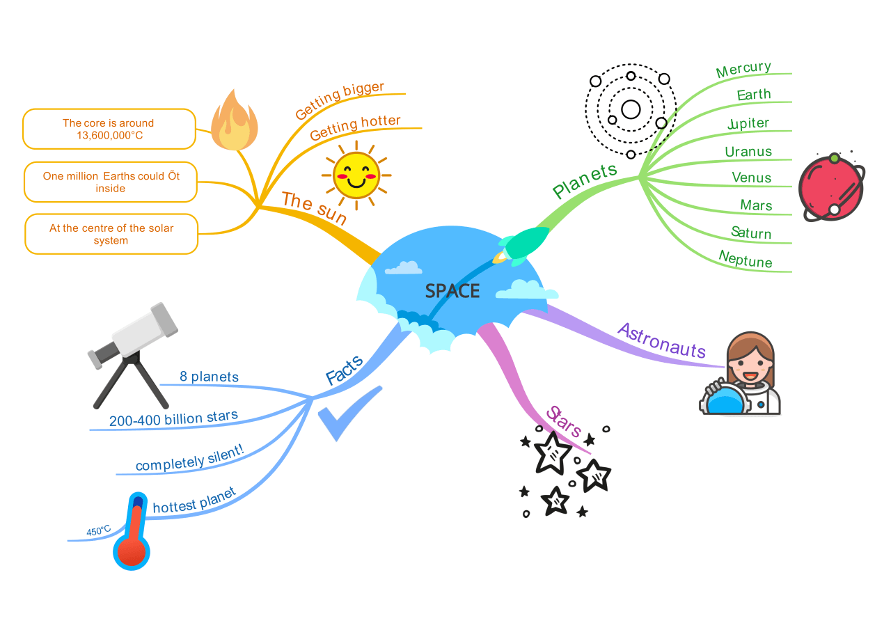 Mind Map Examples for Education & Business - Mind Mapping Gallery