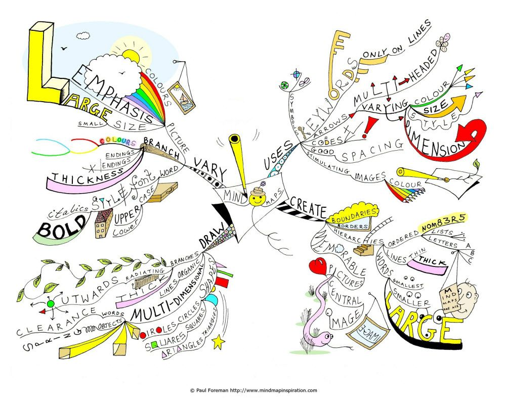 Mind Mapping: A Powerful New Year's Tradition   Elisa Romeo   Mind map, Mind  map art, Mind map examples